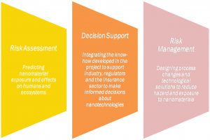Figure2. Sectors of the decision support system