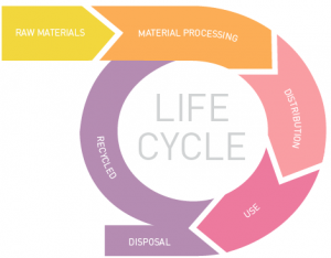 Figure1. Life cycle of nanotechnology product